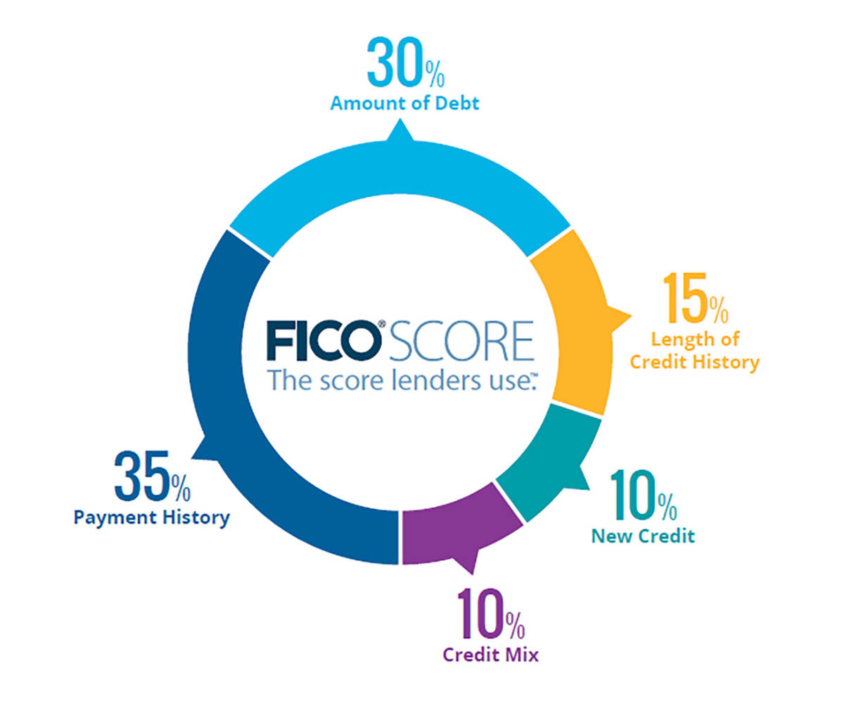 fha credit score requirements